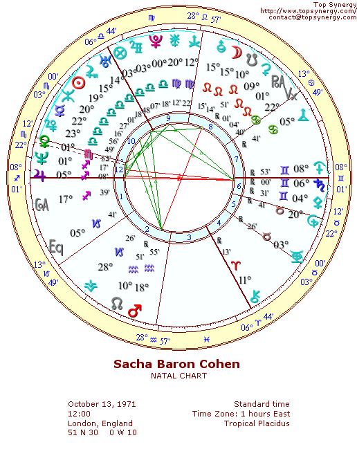 Sacha Baron Cohen Birthday And Astrological Chart