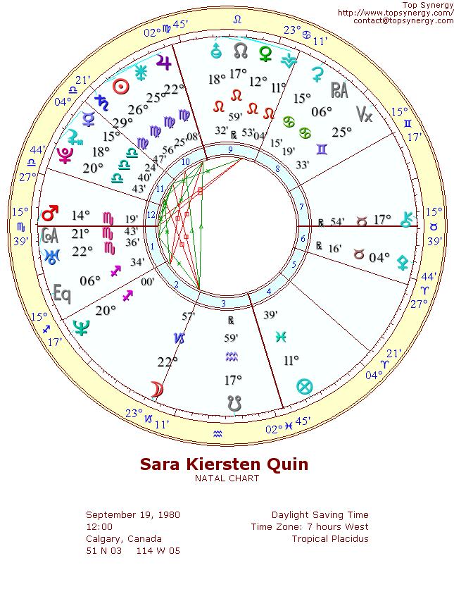 Sara Kiersten Quin Birthday And Astrological Chart
