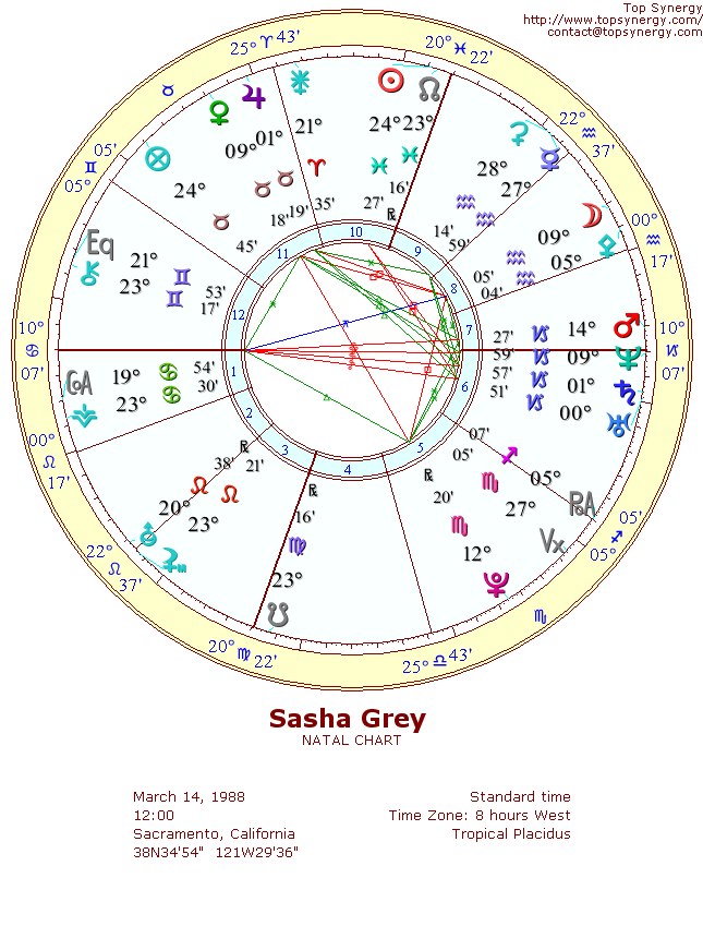 Sasha Grey natal wheel chart