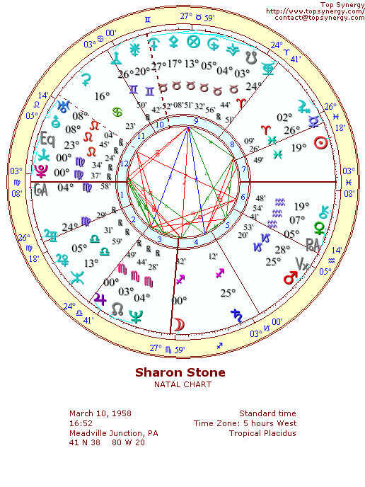 Sharon Stone natal wheel chart