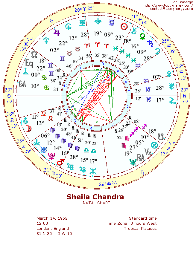 Sheila Chandra natal wheel chart