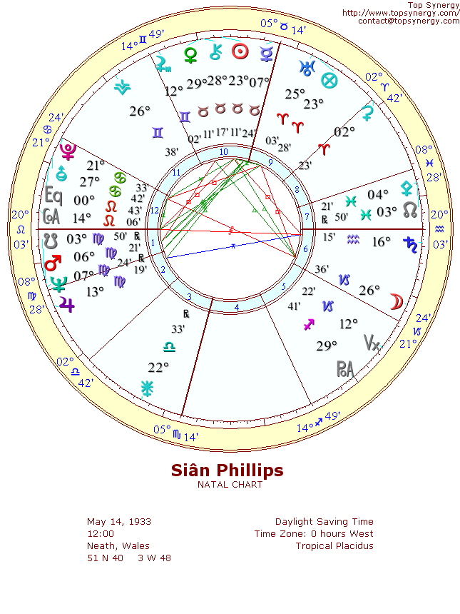 Si�n Phillips natal wheel chart