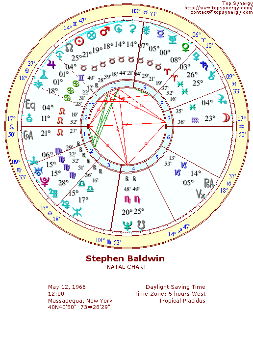 Stephen Baldwin natal wheel chart