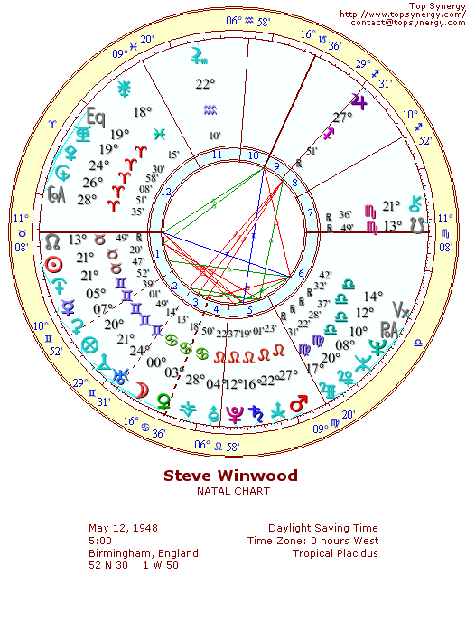 Steve Winwood natal wheel chart