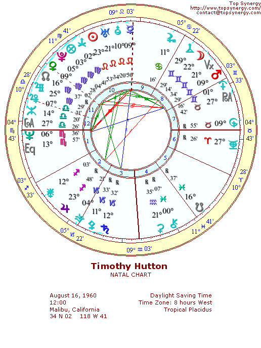 Timothy Hutton natal wheel chart