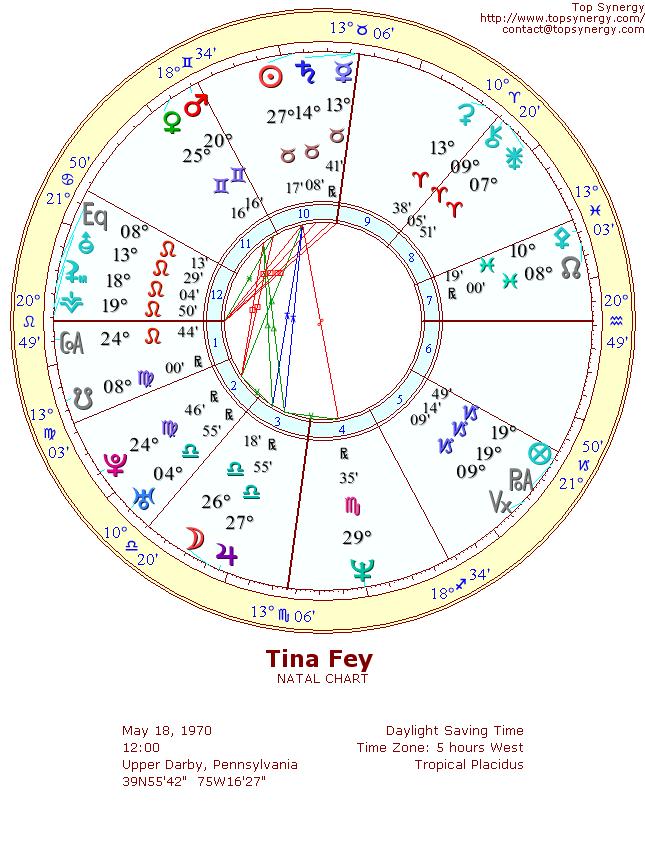 Tina Fey Birthday And Astrological Chart