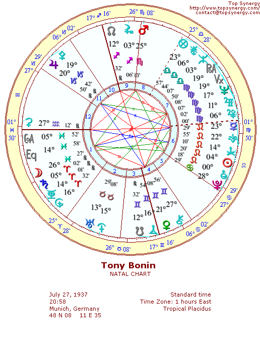 Tony Bonin natal wheel chart