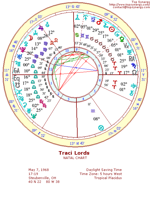 Traci Lords natal wheel chart