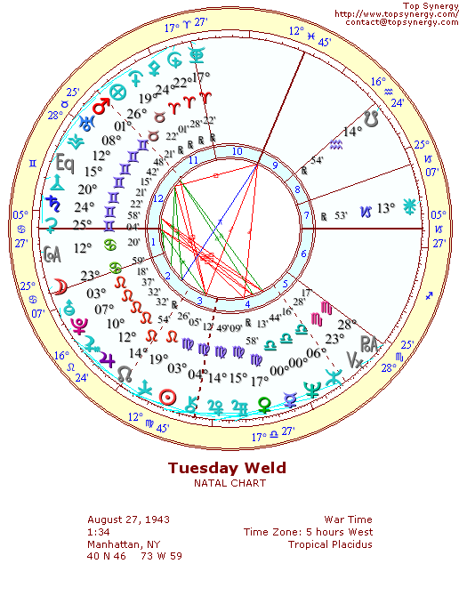Tuesday Weld natal wheel chart