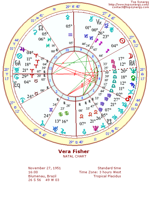 Vera Fisher natal wheel chart