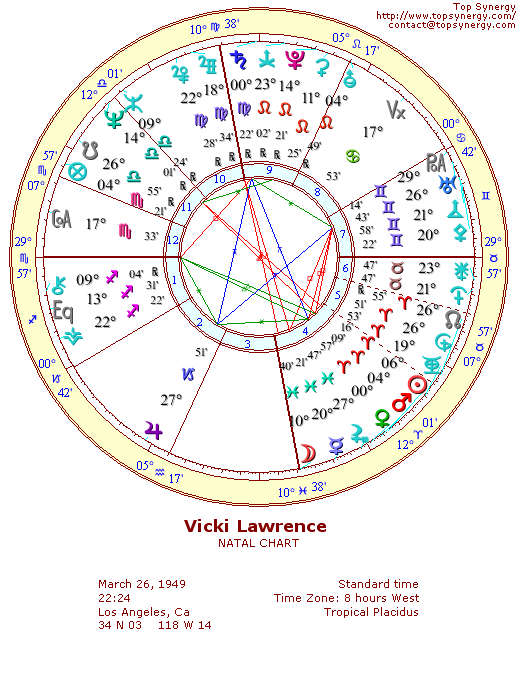 Vicki Lawrence natal wheel chart