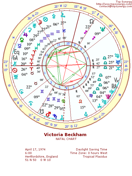 Victoria Beckham Birthday And Astrological Chart