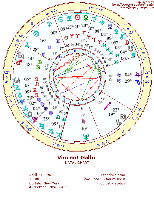 Vincent Gallo natal wheel chart