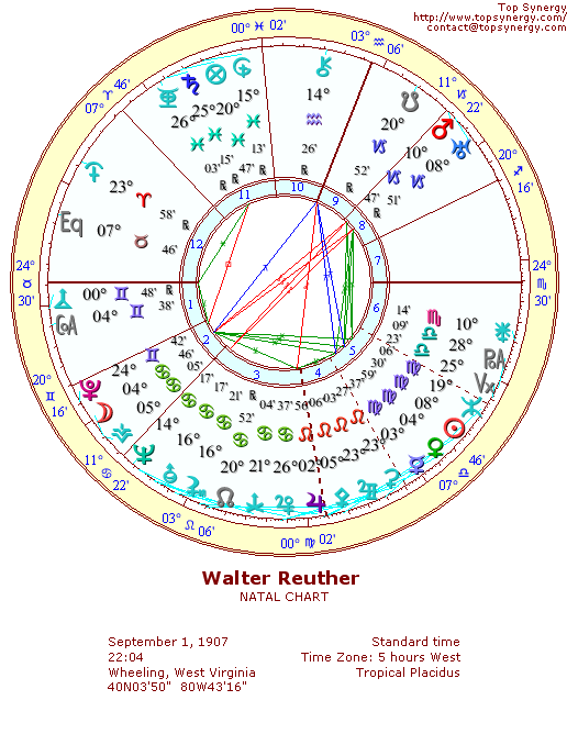 Walter Reuther natal wheel chart