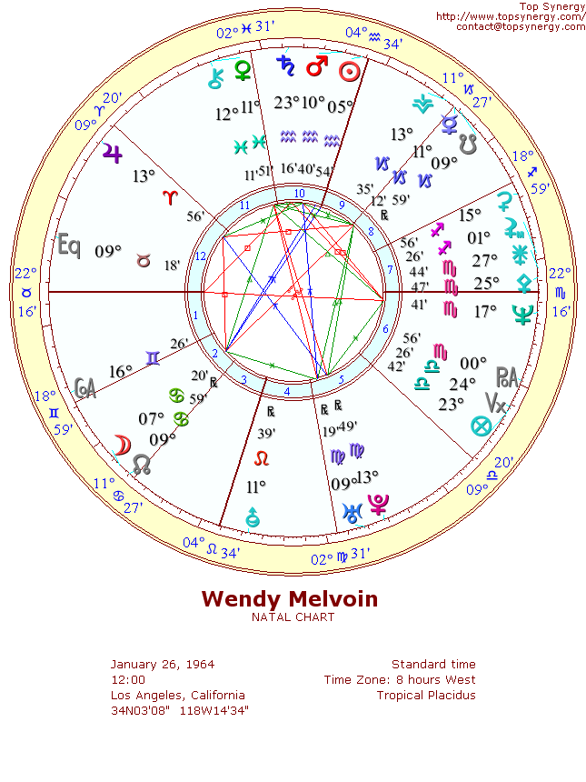 Wendy Melvoin natal wheel chart