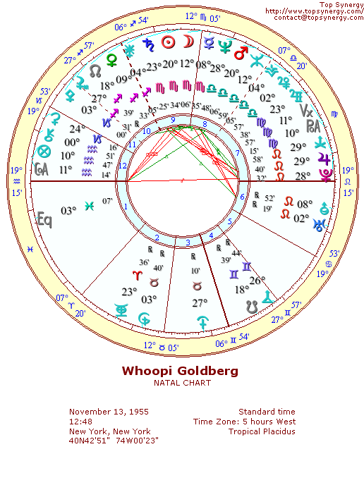 Whoopi Goldberg natal wheel chart