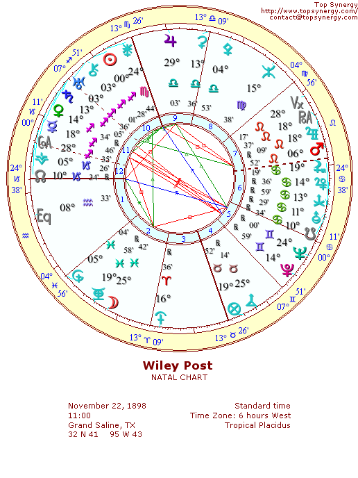 Wiley Post natal wheel chart