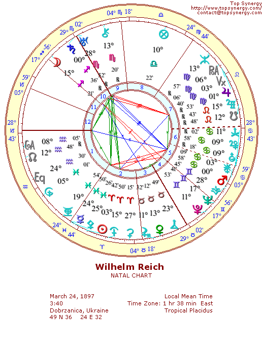 Wilhelm Reich Birthday And Astrological Chart