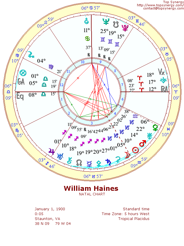 William Haines natal wheel chart