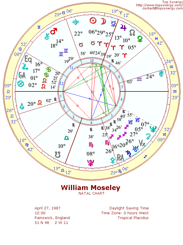 William Moseley Birthday And Astrological Chart