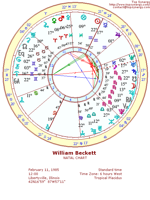 William Beckett natal wheel chart