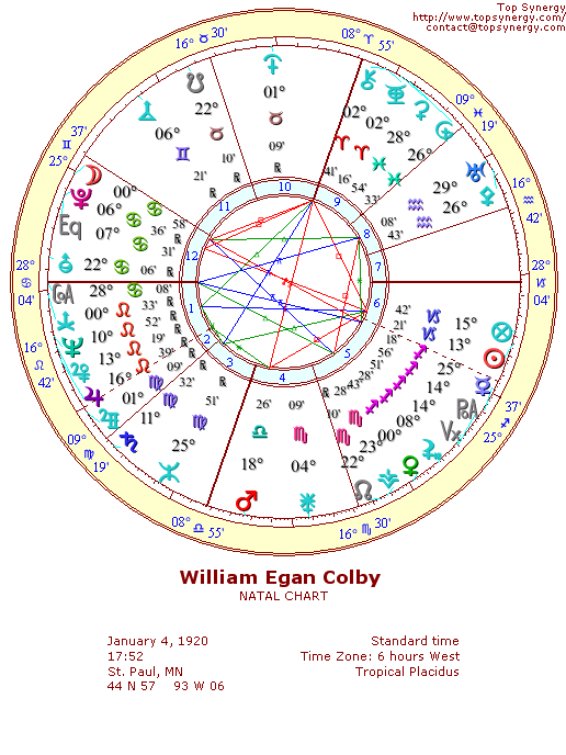 William Colby natal wheel chart