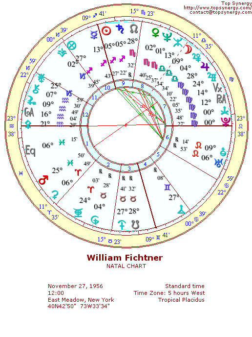 William Fichtner natal wheel chart