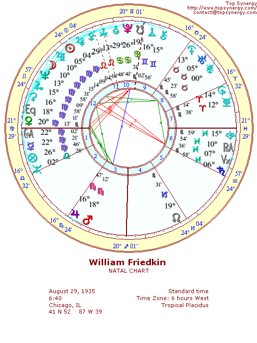 William Friedkin natal wheel chart