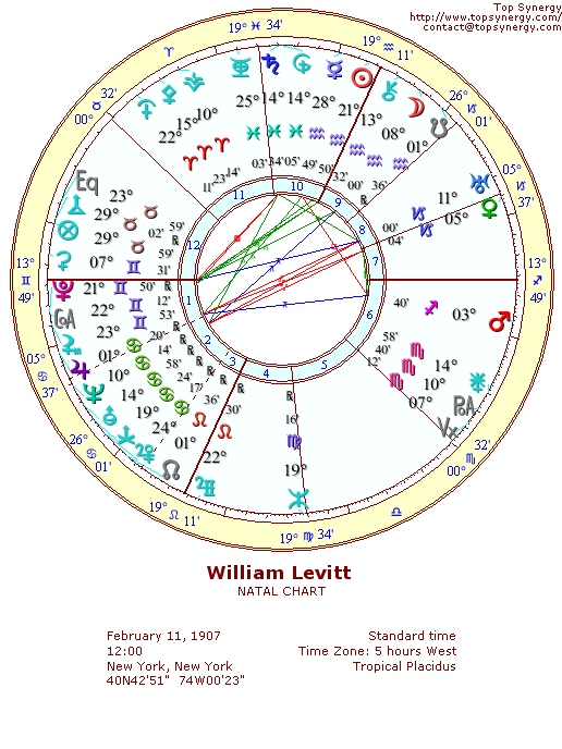 William Levitt natal wheel chart