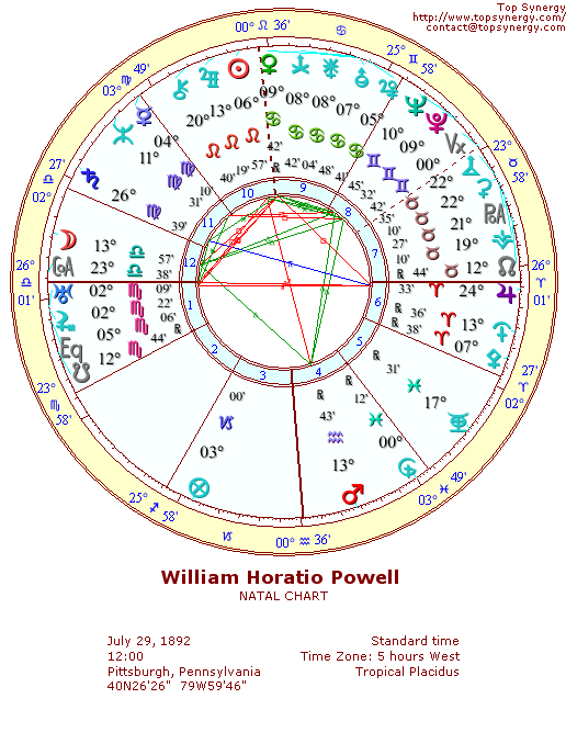 William Powell natal wheel chart