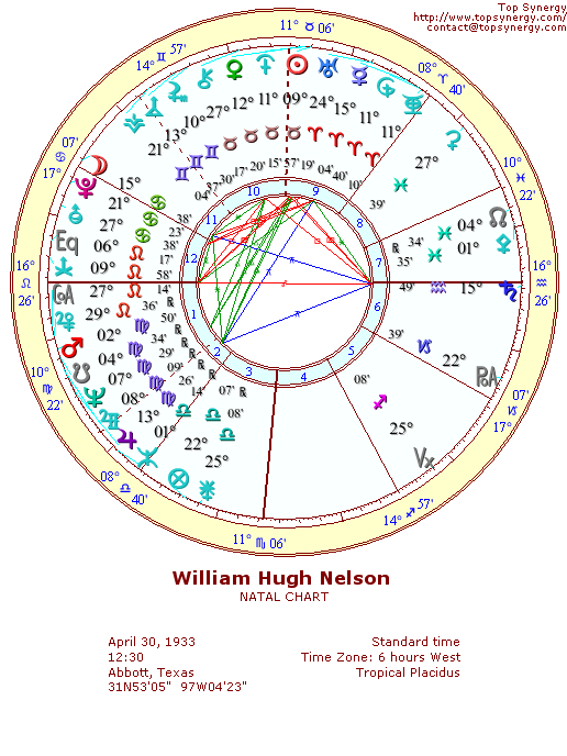 Willie Nelson natal wheel chart