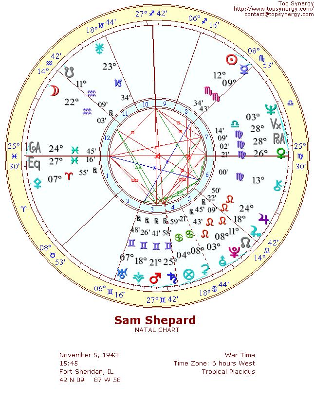 jessica lange and sam shepard. Sam Shepard natal wheel chart